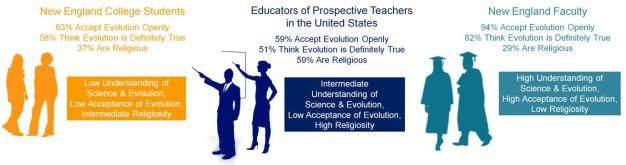 Acceptance Evolution Educators Evolution Literacy