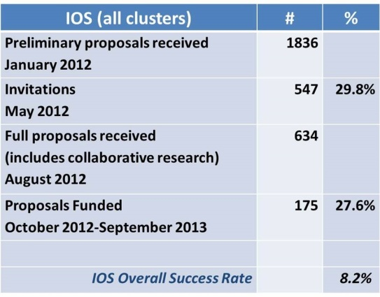 IOS-NSF funding trends