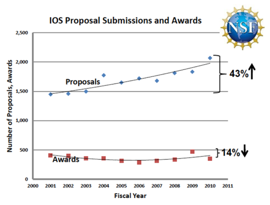 IOS Proposal Submissions and Awards 2001 to 2010