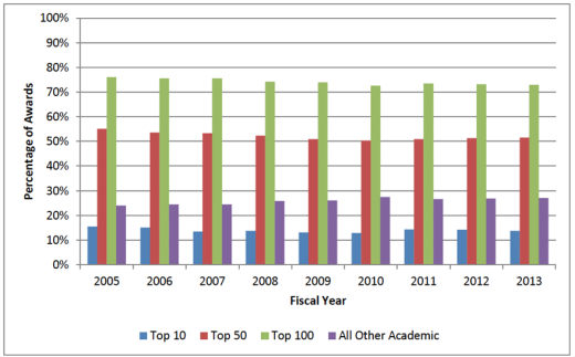 NSF Awards to Academic Institutions 2013