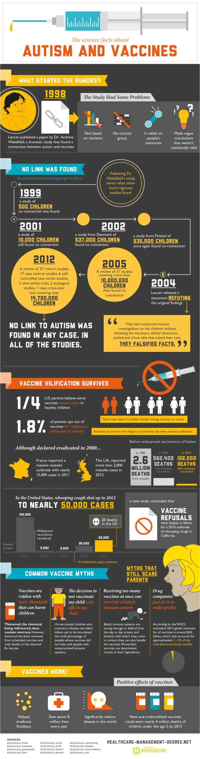 Autism and Vaccines