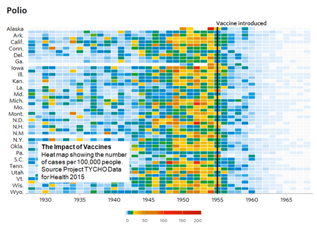 E - Polio Project TYCHO data for Health 2015