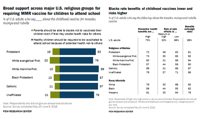 support-to-vaccinations-by-religious-group-and-ethnicity-us-pew-2016