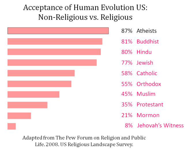 Acceptance of Evolution US Non-religious vs Religious - Adapted from Pew 2008