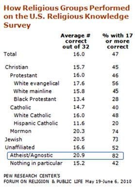 Atheists Religion Knowledge Survey Pew 2010