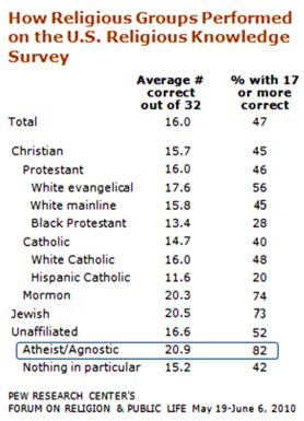Atheists Religion Knowledge Survey Pew 2010