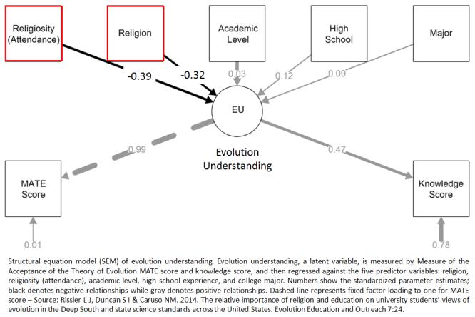 Evolution Understanding Rissler et al Evol Edu Outreach 2014
