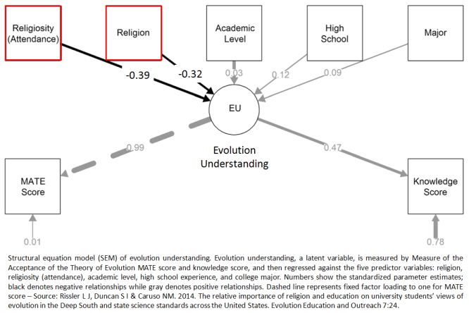 Evolution Understanding Rissler et al Evol Edu Outreach 2014