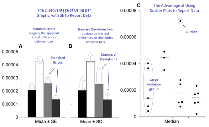 Figure THREE PLoS Biol 2015 bar vs scatter diagrams