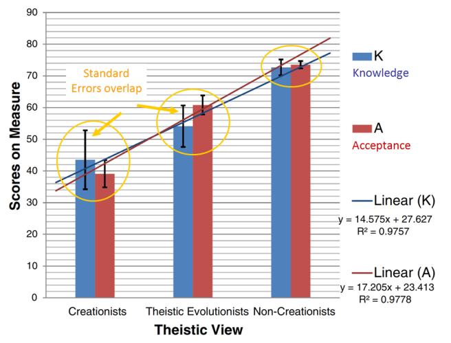 Justin W Rice et al Figure Knowledge Acceptance Evolution