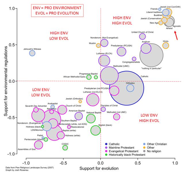 Pro Environment vs Pro Evolution Modified from Josh Rosenau 2015