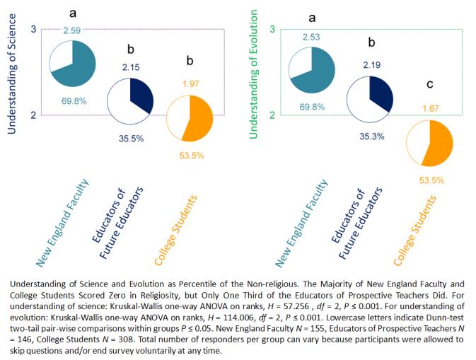 Understanding Sci Evol among Atheists Agnostics Paz-y-Mino-C Espinosa 2014