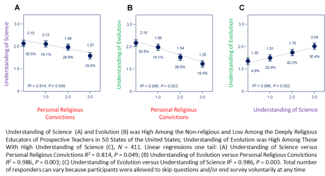 Understanding Sci Evol and Religiosity 50 states US Paz-y-Mino-C Espinosa 2014