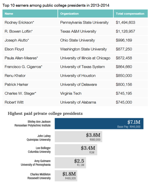 Highest Paid Presidents Public Private Colleges US Evolution Literacy
