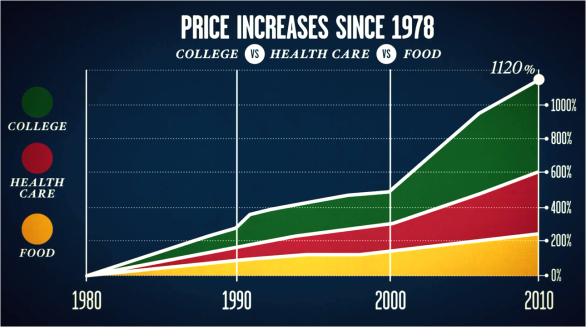 Price Increases Since 1978 Ivory Tower Evolution Literacy