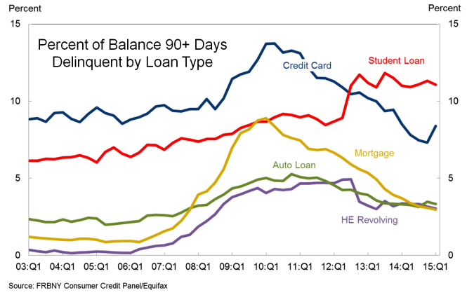 Percent of Balance Delinquent by Loan Type 2015