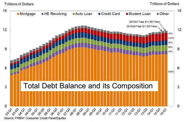 Total Debt Balance 2015 Evolution Literacy