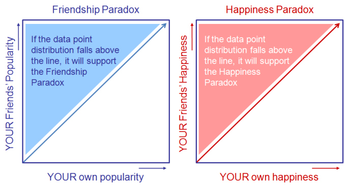 Figure 1 Friendship vs Happiness Paradoxes - EvoLiteracy 2016