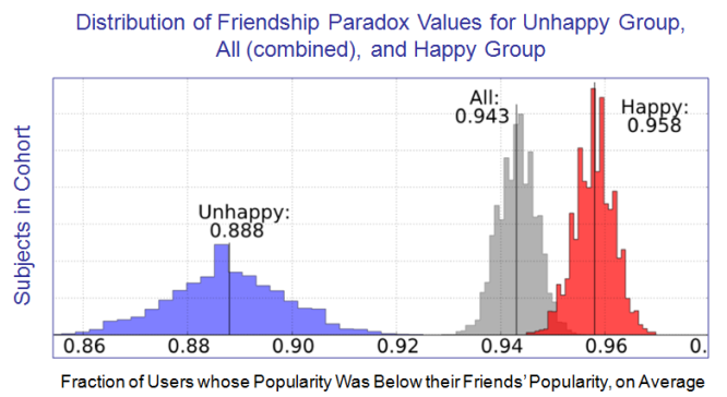 Figure 4 Friendship vs Happiness Paradoxes - EvoLiteracy 2016