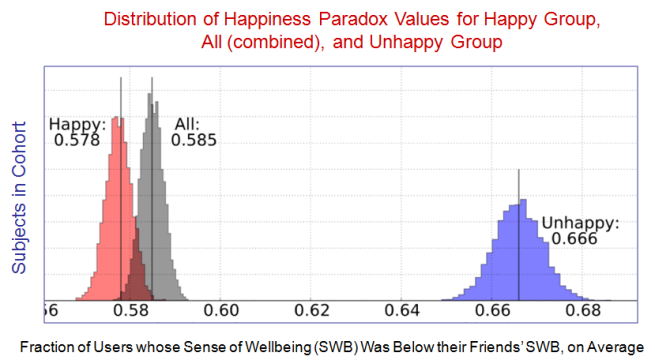 Figure 5 Friendship vs Happiness Paradoxes - EvoLiteracy 2016