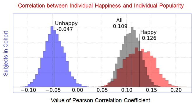 Figure 6 Friendship vs Happiness Paradoxes - EvoLiteracy 2016