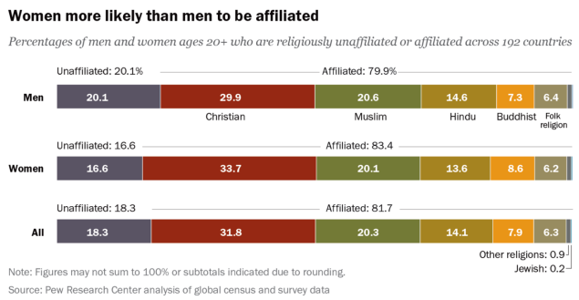 A - Women more likely than men to be affiliated Pew 2016