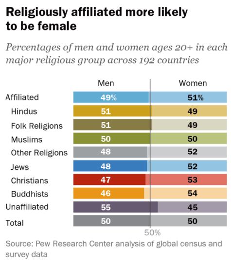 B - Religiously affiliated more likely female Pew 2016