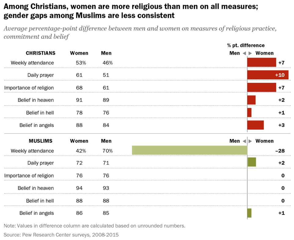 why are women more religious than A new analysis of survey data finds women pray more often then men, are more likely to believe in god, and are more religious than men in a variety of other ways the reasons, analysts say, could.