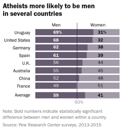 D - Atheists more likely men Pew 2016
