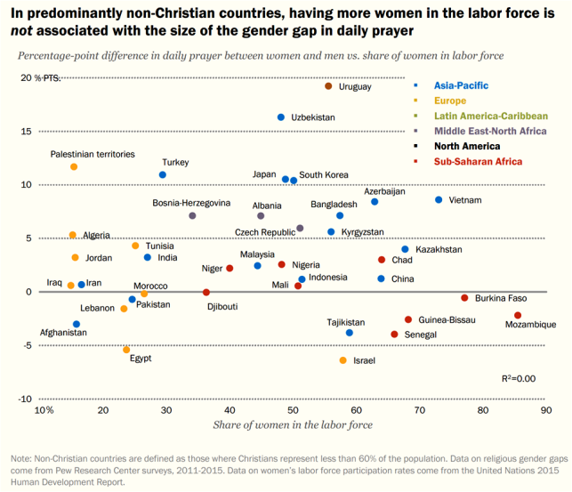 H - In Non-Christian countries labor force NOT associated with women prayer Pew 2016