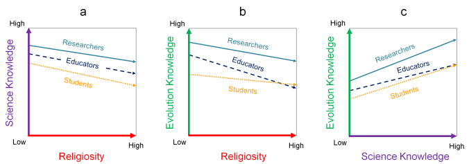 Fig 3 Centerfold Measuring Evolution Controversy Paz-y-Mino-C & Espinosa 2016