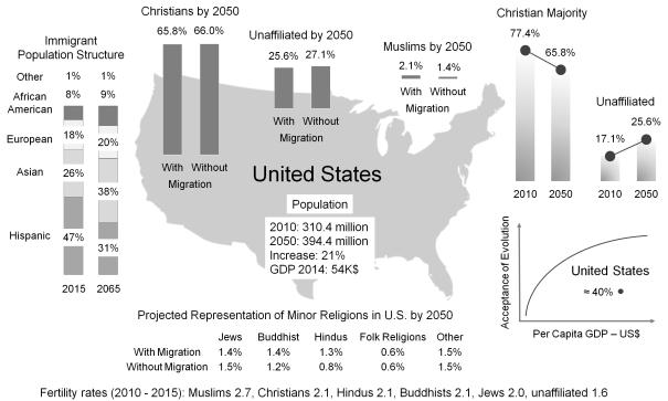 United States Measuring Evolution Controversy Paz-y-Mino-C & Espinosa 2016