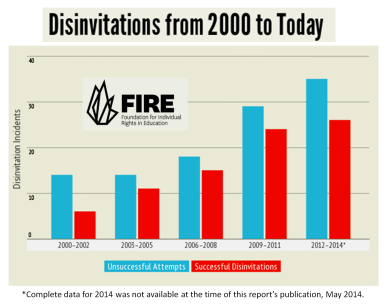 Disinvitations of Speakers at US College Campuses 2000 - 2014 The FIRE