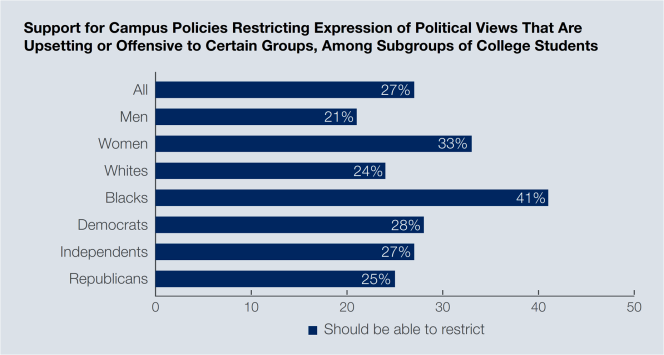 Support for Campus Policies Restricting Expression Political Views - Gallup 2016