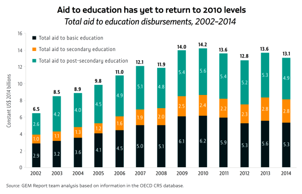 aid-to-education-unesco-2016