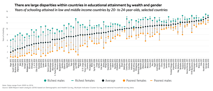 gender-disparities-educational-attainment-unesco-2016