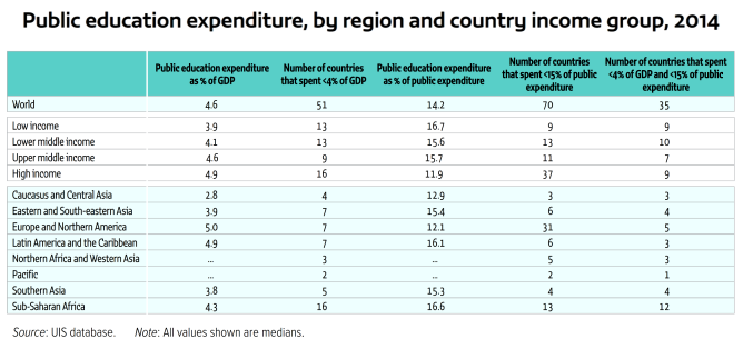 public-education-expenditure-by-region-and-country-unesco-2014-2016