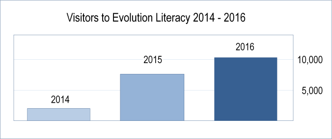 2014-to-2016-visitors-to-evolution-literacy
