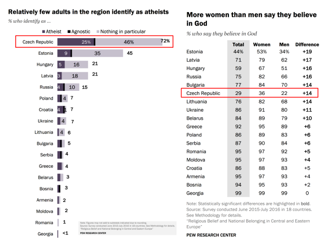 Atheists Agnostics Nones - M vs W Central Eastern Europe PEW 2016